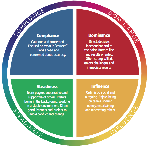 disc profile Each online disc ® assessment in the everything disc ® series from inscape publishing has a specific purpose the result is a more relevant disc experience let us help you choose the right disc profile.